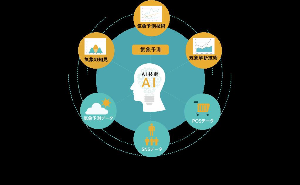 AI技術 - 気象予測・気象予測技術/気象の知見/気象解析技術/気象予測データ/POSデータ/SNSデータ