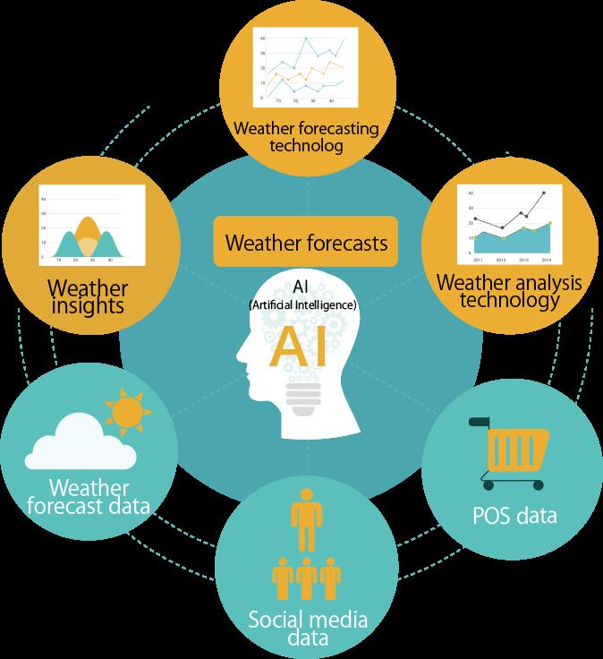 AI技術 - 気象予測技術/気象の知見/気象解析技術/気象予測データ/POSデータ/SNSデータ