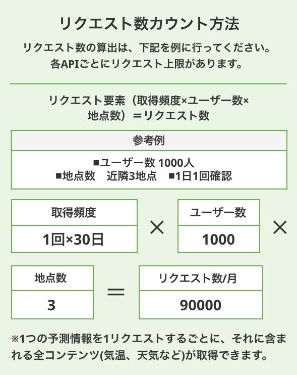 リクエスト数カウント方法